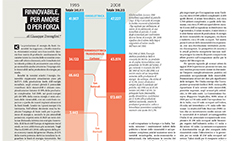 Energy Production in Italy